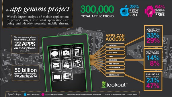 Lookout's App Genome Project warns about sketchy apps you may have already downloaded
