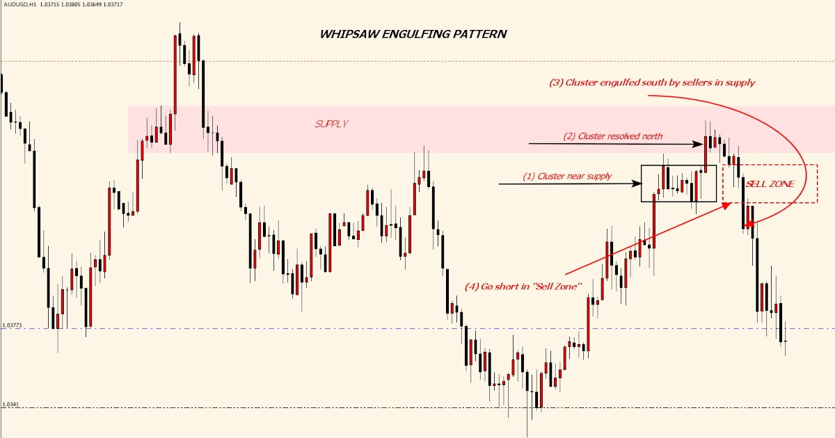 Supply/Demand & Price Action: Whipsaw Engulfing