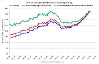 non-Residential Construction Spending