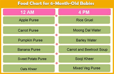 food chart   months baby