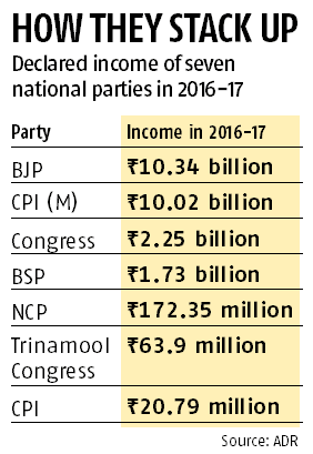 BJP richest political party with Rs 10.03 billion income in FY17: ADR