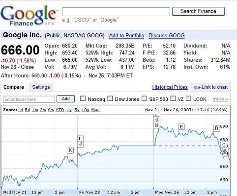 Google Finance Stock Quotes Fair 5 Best Stock Market