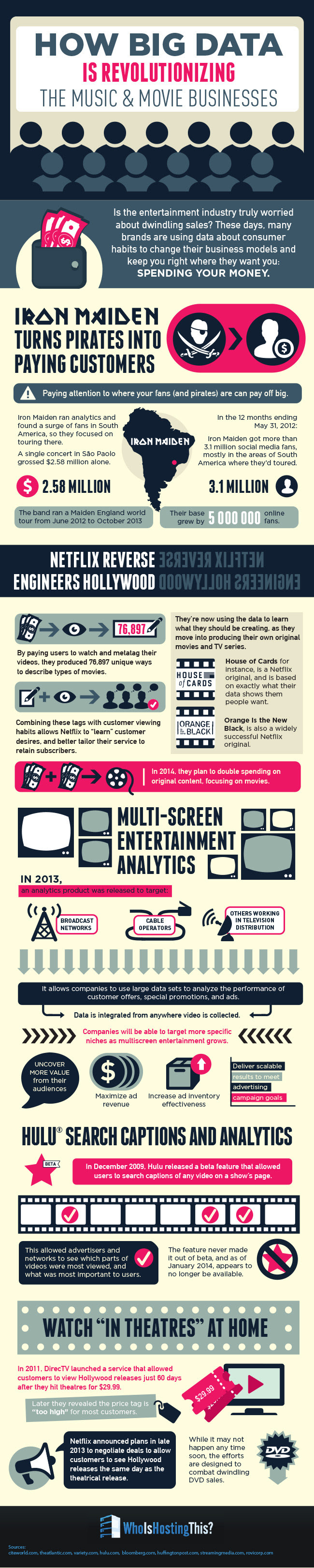Infographic: How Big Data is Revolutionizing the Music and Movie Business #infographic