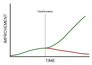 Improvement and the point of transformation