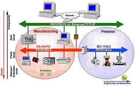 Image result for profibus