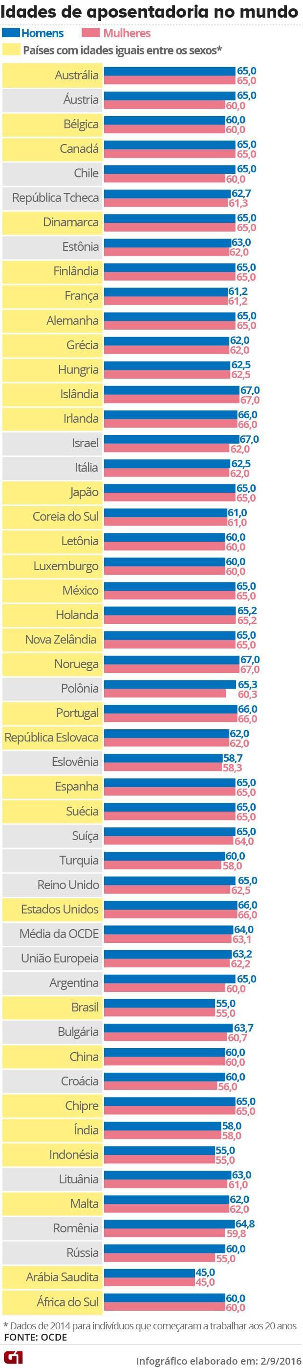 Idades de aposentadoria nos países (Foto: Arte/G1)