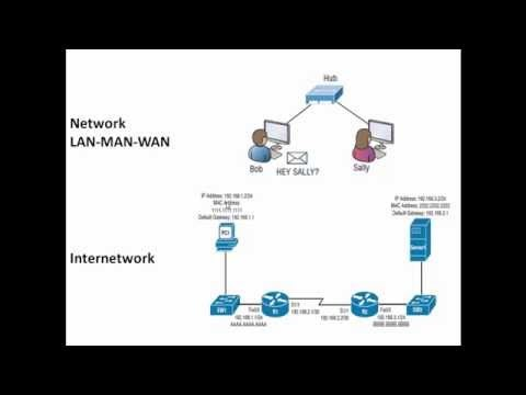 netsyshorizon difference between network and internetwork
