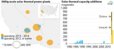 Solar Big Projects