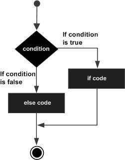 C# if...else statement