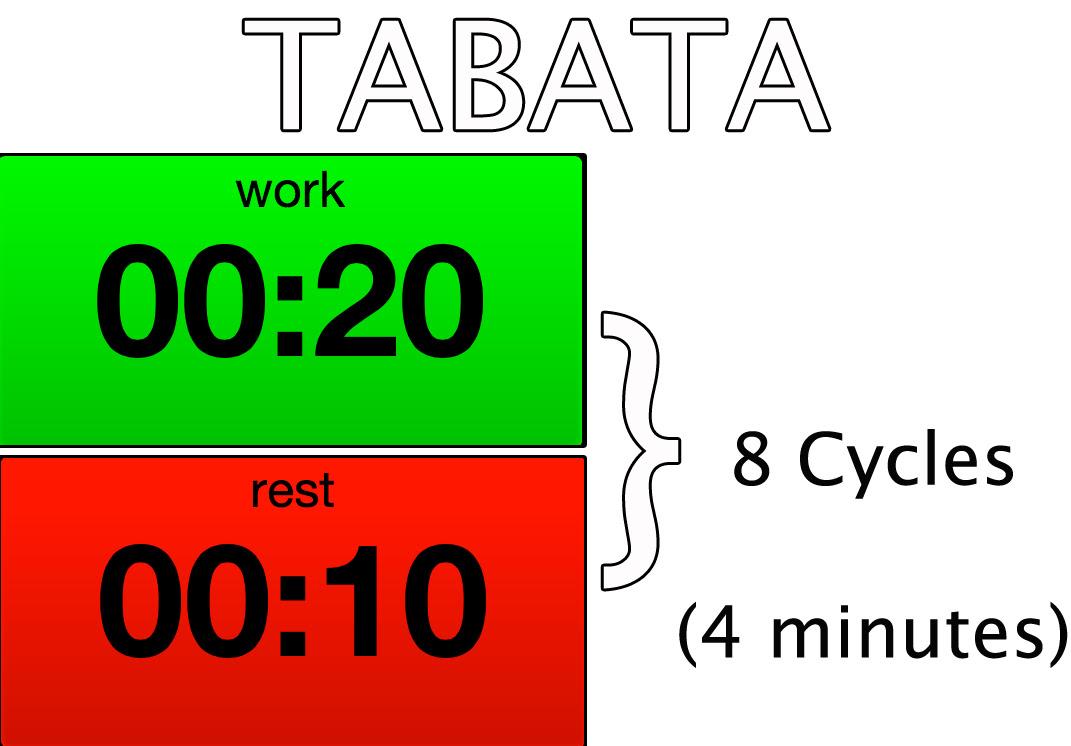 Tabata Protocol
