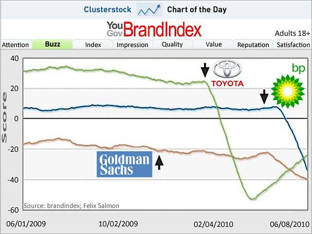 chart-of-the-day-toyota-bp-goldman-sachs-brandindex-june-2010