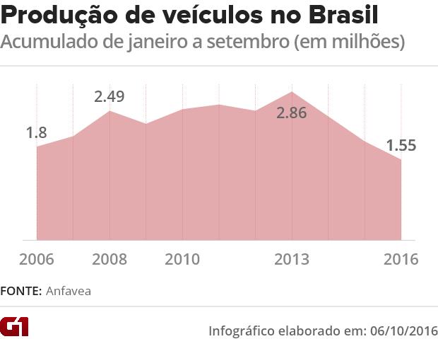 Produção de veículos entre janeiro e setembro nos últimos 10 anos (Foto: G1)