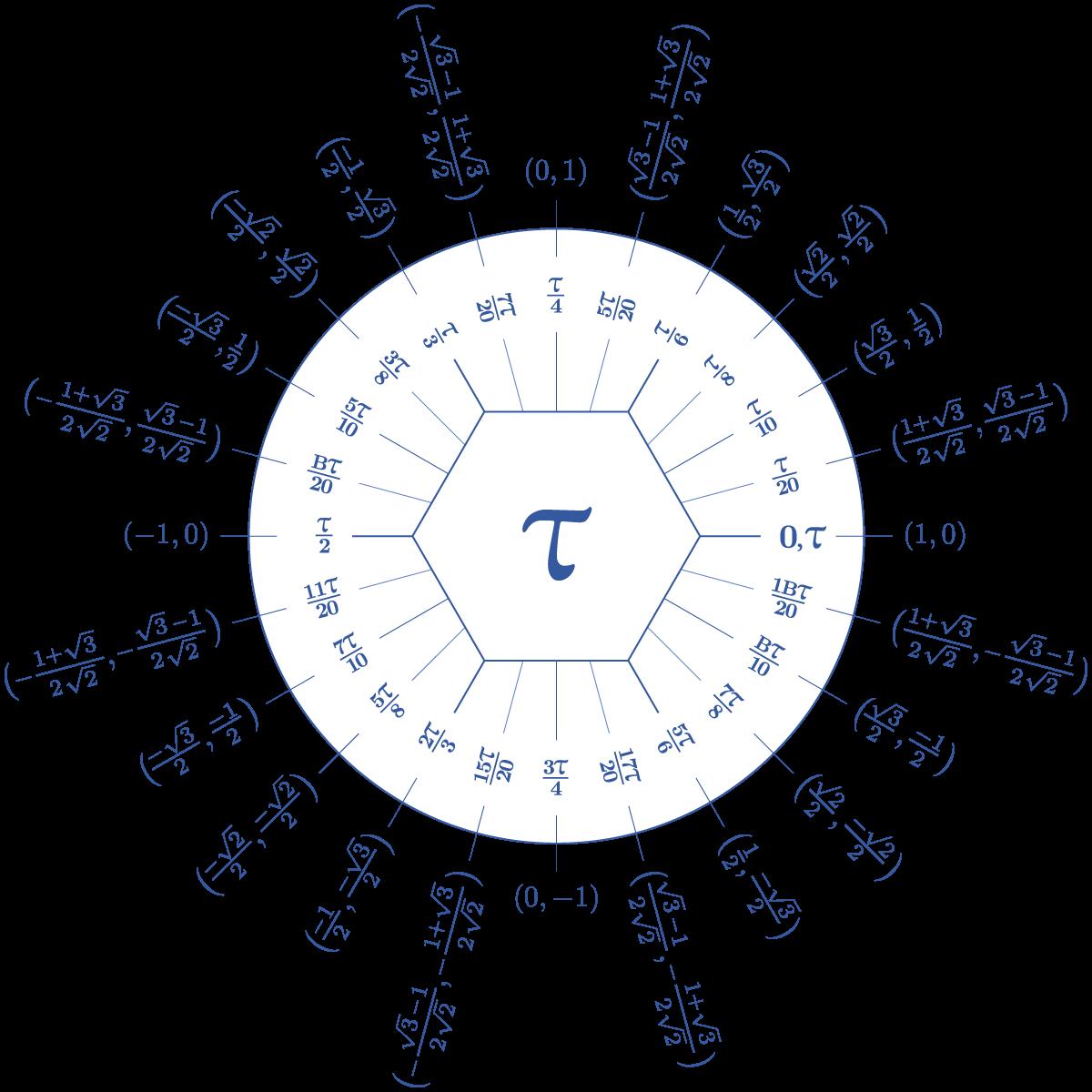 Dozenal tau unit circle | Hexnet