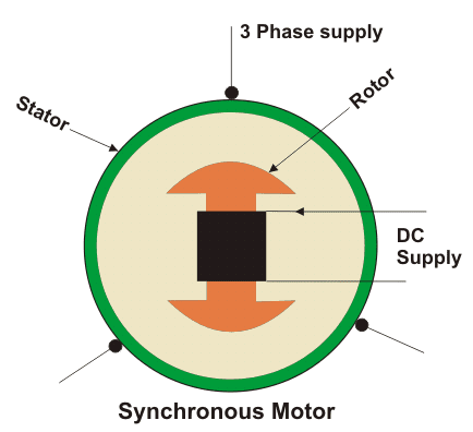 basic construction of synchronous motor