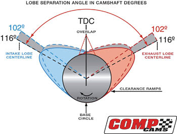 Hot Rod Engine Tech Camshaft Basics - Hot Rod Engine Tech