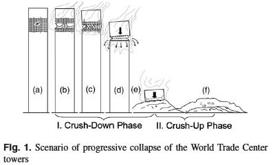 Imagen de uno de los artículos de Bažant que ilustra las dos fases: destrucción hacia abajo y destrucción hacia arriba.