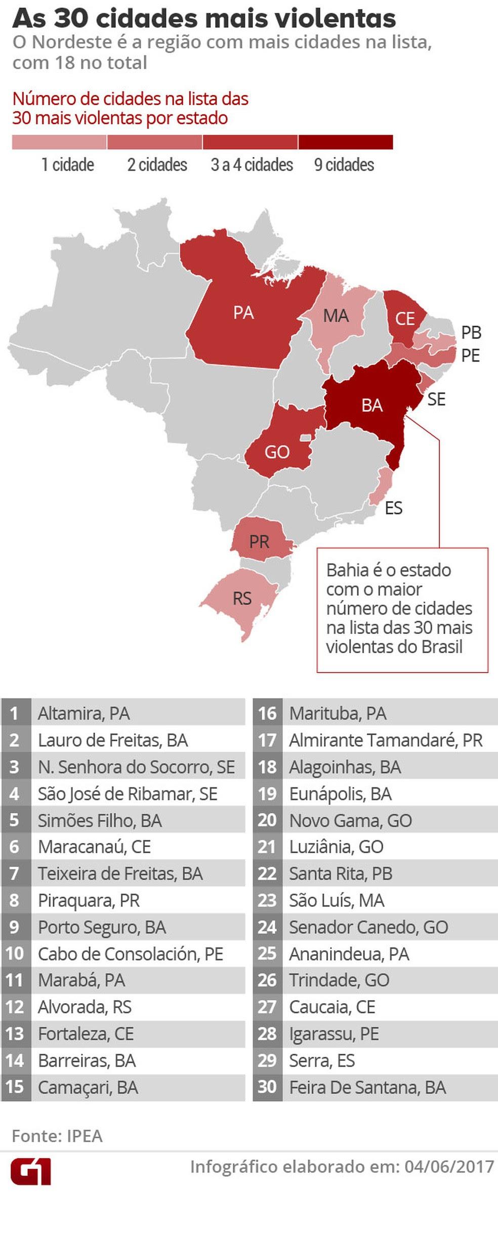 A grande maioria das cidades consideradas mais violentas ficam nas regiões Nordeste e Norte  (Foto: G1 )