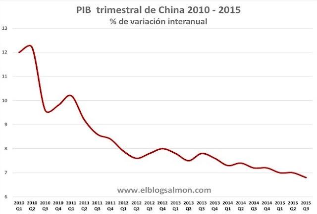 O crescimento chinês cai abaixo de 7% pela primeira vez desde 2009
