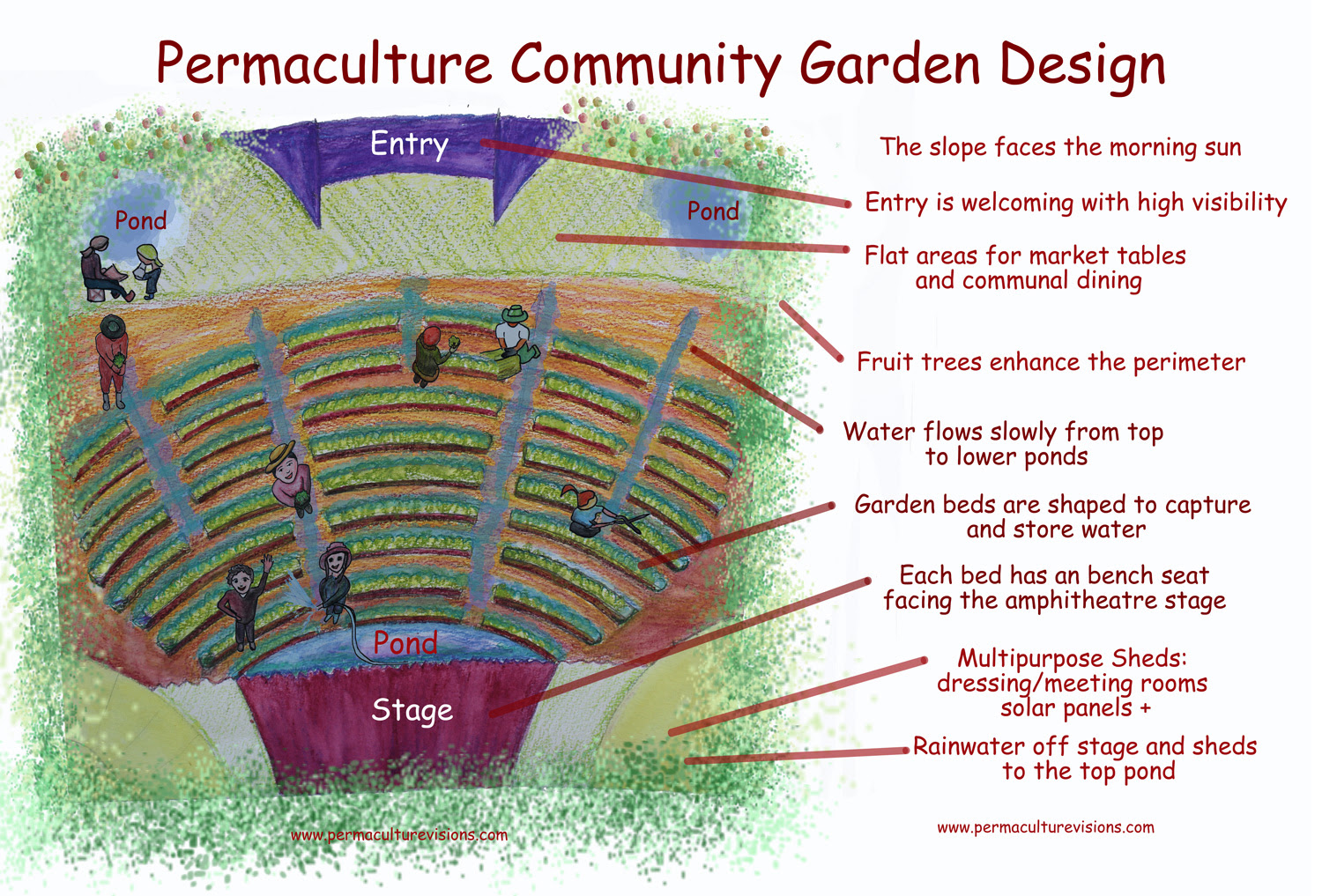Permaculture design for community garden2