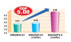 Mitsubishi Air Conditioning, Mitsubishi Air Conditioning srk-zgx,  Mitsubish iinverter Air Conditioning, HIGH C.O.P of 5.45 input
