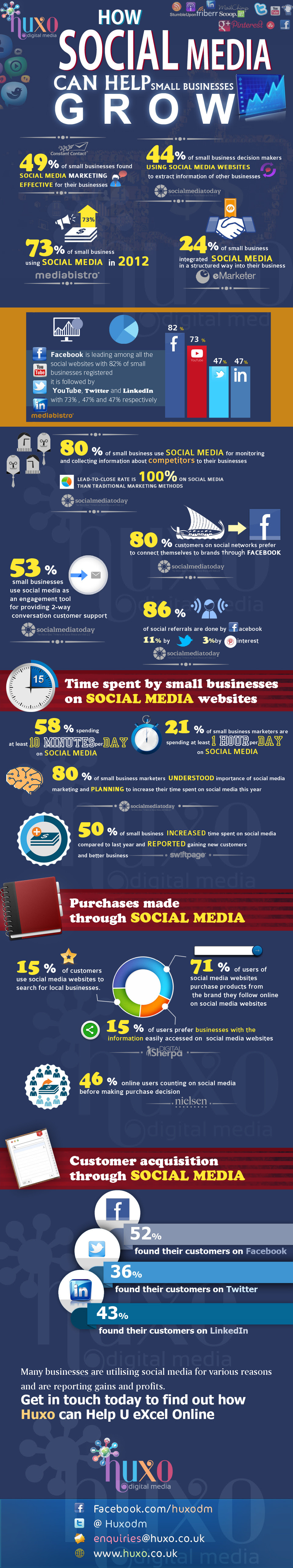 30+ Social Media Statistics - Growth of SMBs [INFOGRAPHIC] - social media marketing can help small businesses grow