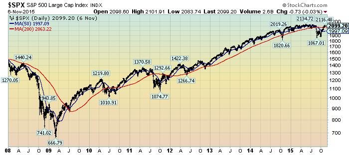 S&P500 since 2009
