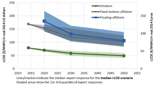 Figure 2. Expert estimates of median-scenario LCOE