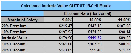 CLX intrinsic value