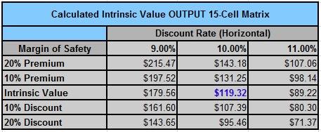 CLX intrinsic value