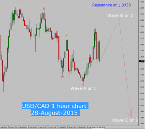 Cad usd forex chart