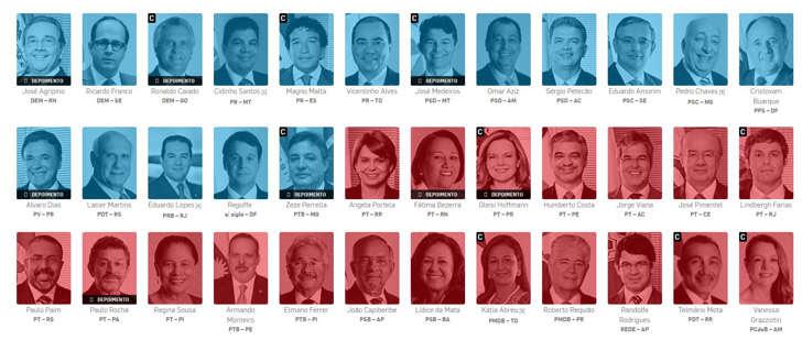Placar mostra tendência de voto no Senado