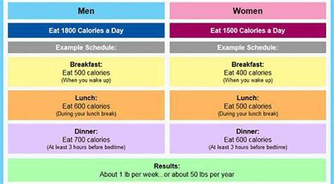 calories   eat  week  lose weight