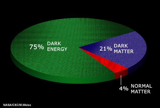 Diagramma a torta della composizione del cosmo