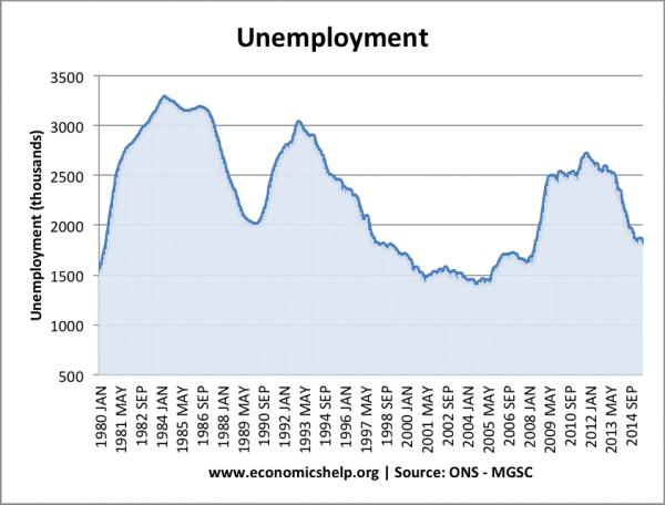 unemployment-total