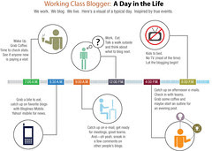 Flickr: Working Class Blogger: Day In The Life