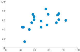 Chart?cht=s&chs=310x200&chd=s:iyperttskzjxeyouwq,zpbbhltrskesjlbyhi&chxr=0,0,100|1,0,100&chco=0088cc&chxs=0,666666,10|1,666666,10&chxt=x,y