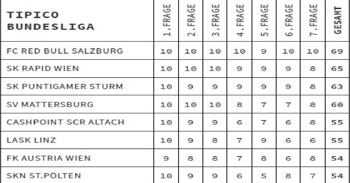 Tabelle 4. Liga