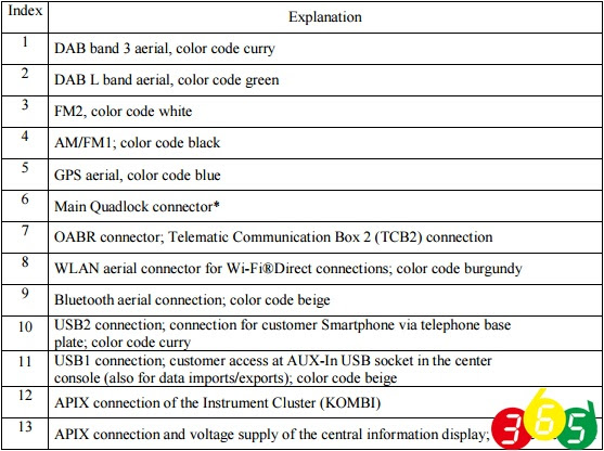 Bmw Nbt Coding Evo Hu Pinout For Enet Cable