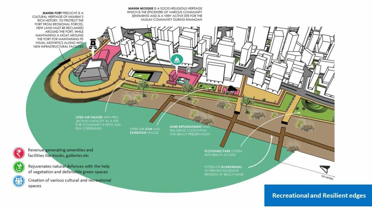 Recreational and resilient edges. Image: Author provided