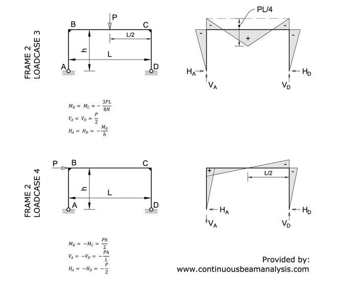 31 STEEL DESIGN EXAMPLE BS 5950, EXAMPLE 5950 DESIGN BS STEEL