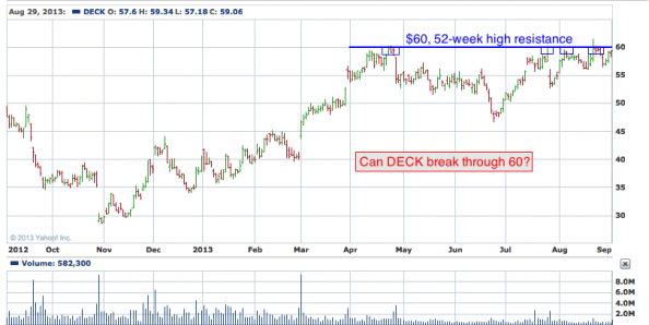 1-year chart of DECK (Decker's Outdoor Corporation)1-year chart of DECK (Decker's Outdoor Corporation)