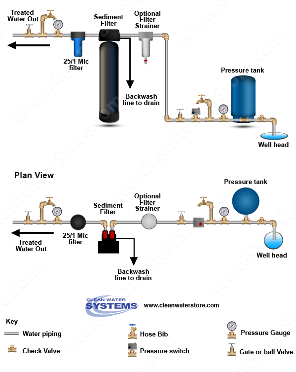 Filter Strainer > Sediment Backwash > BB10 25/1