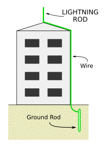 A lightning rod at the highest point of a tall building, connected to a ground rod by a wire.