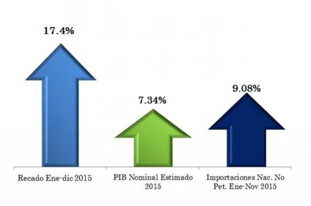 Recaudaciones Aduanas alcanzan récord de 95.594 millones en el 2015