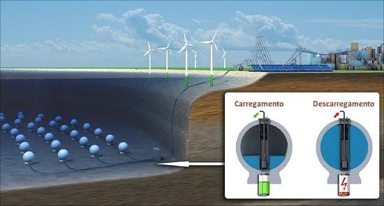 Eletricidade será armazenada em esferas no fundo do mar