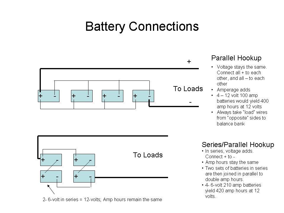 Solar Power Configuration Install School Bus Conversion Resources