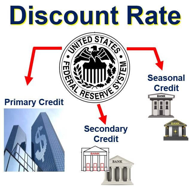 What is the discount rate? Definition and meaning - Market ...