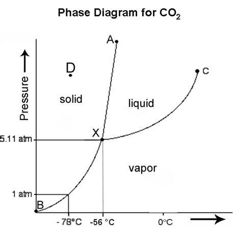31 Blank Phase Change Diagram - Wiring Diagram List