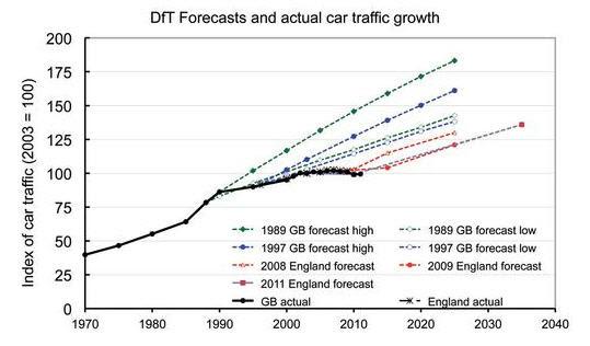 UK car traffic growth forecasts