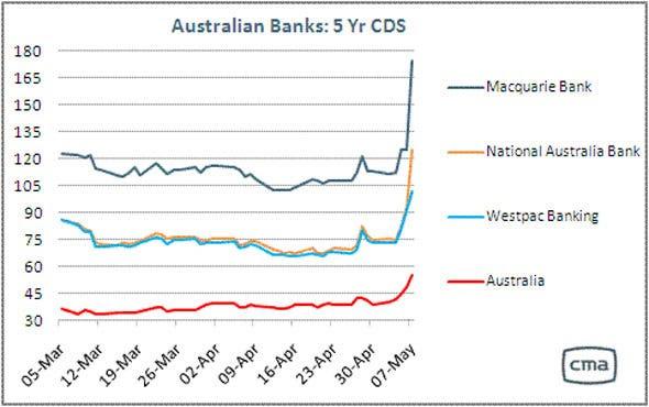 Australia CDS May 7